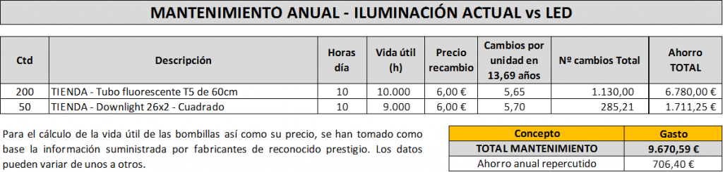 mantenimiento_LED