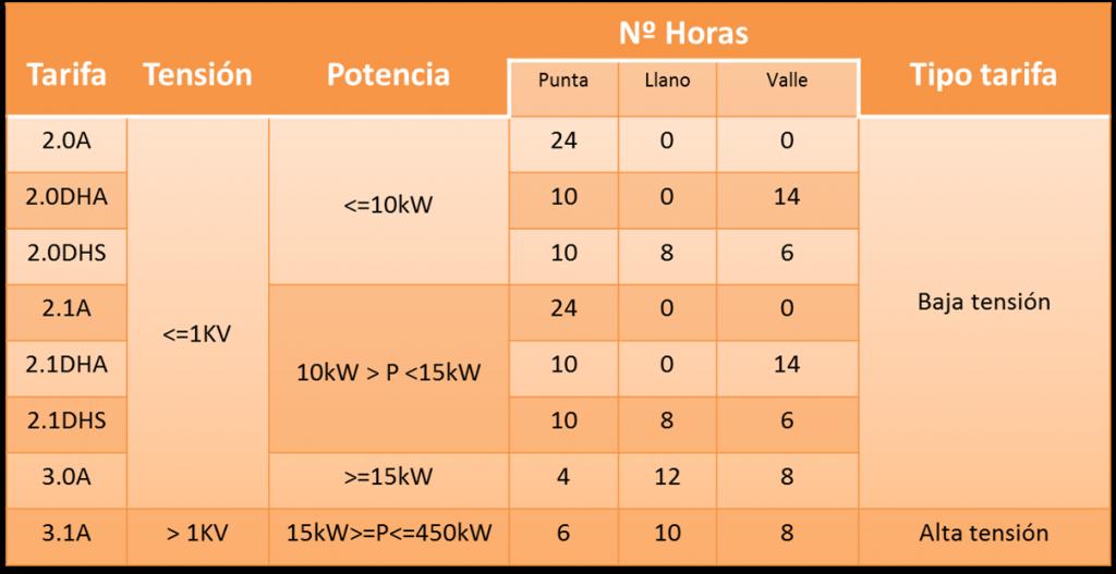 tarifas_tension_potencias_periodos